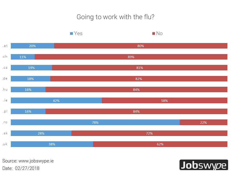 Majority of European employees stays home when having the flu