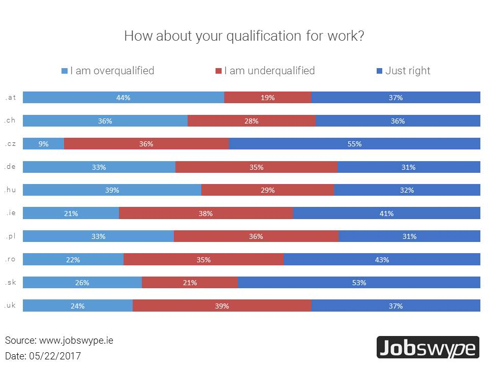Majority of European employees not qualified for their job