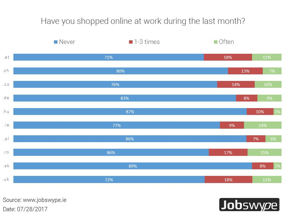 No online shopping during work hours